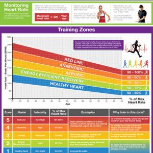 Poster Training zones & Thresholds