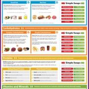 Poster  Understanding Nutrition